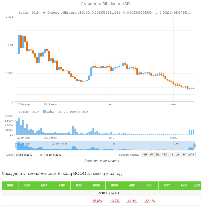 Технический анализ валюты bitsdaq