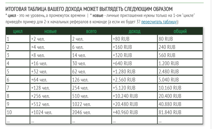 Таблица дохода