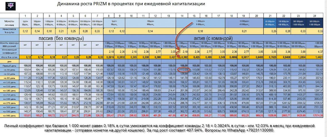Динамика роста PRIZM