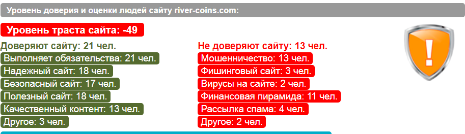 Оценка River Coins LTD пользователями