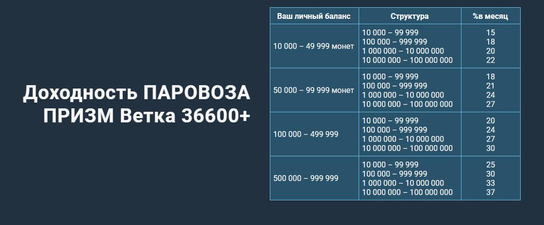Доходность ветки 36600+
