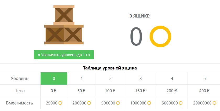 Таблица уровней ящика