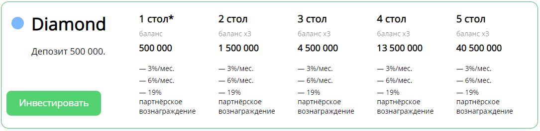 Бриллиантовый тариф