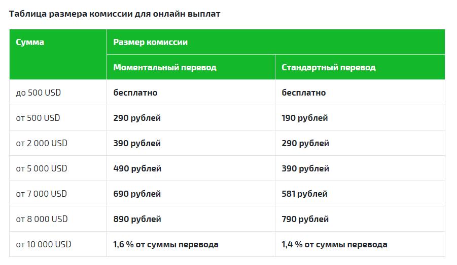 Таблица размера комиссий