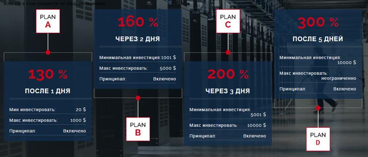 План инвестиций