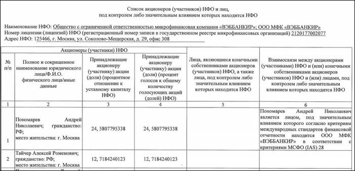ФИО гендиректора и соучредителей
