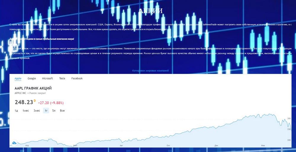 Актуальный график по ценным бумагам