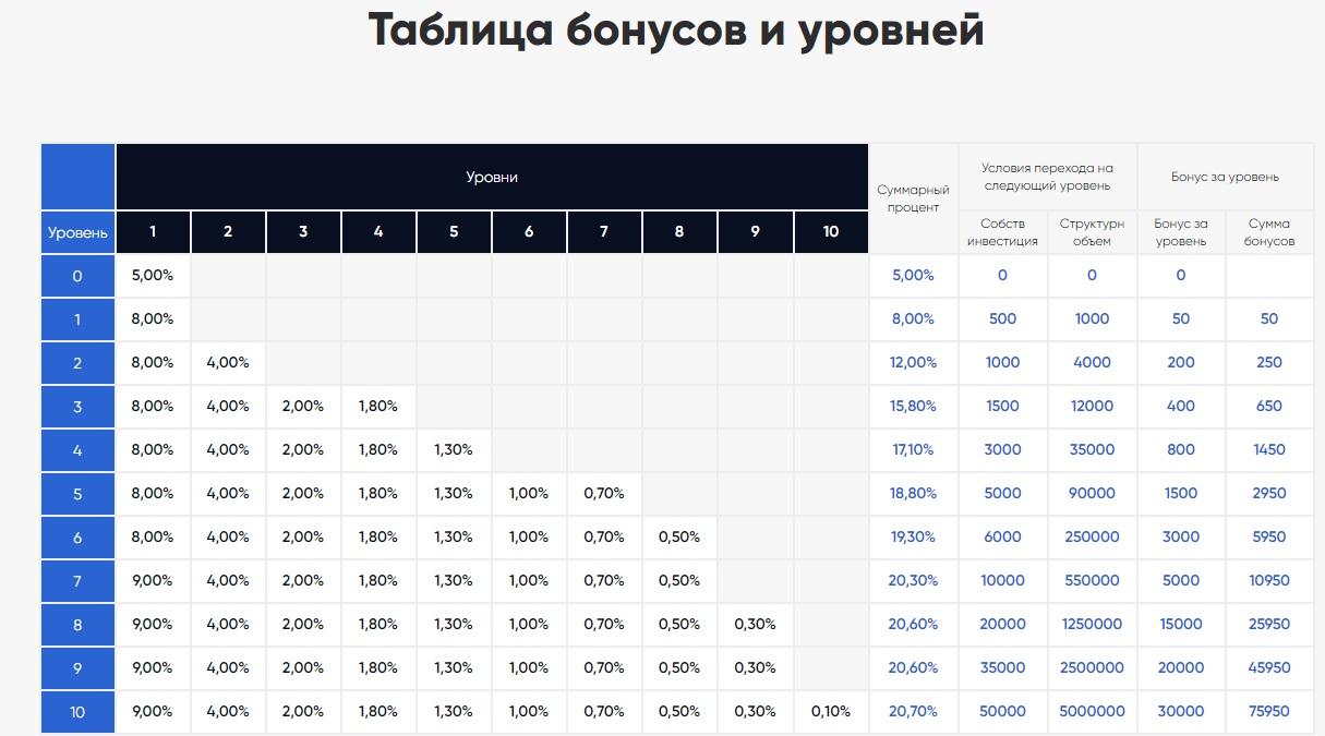 Таблица бонусов компании «Авитекс»