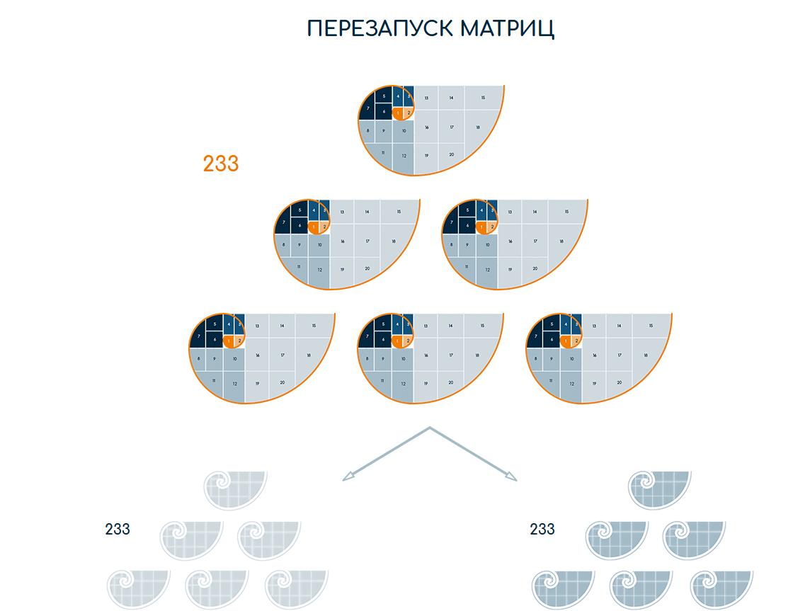 Заложено вступление депозита в матрицу