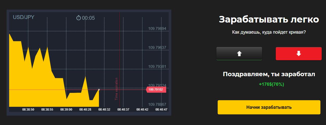 График движения валютной пары