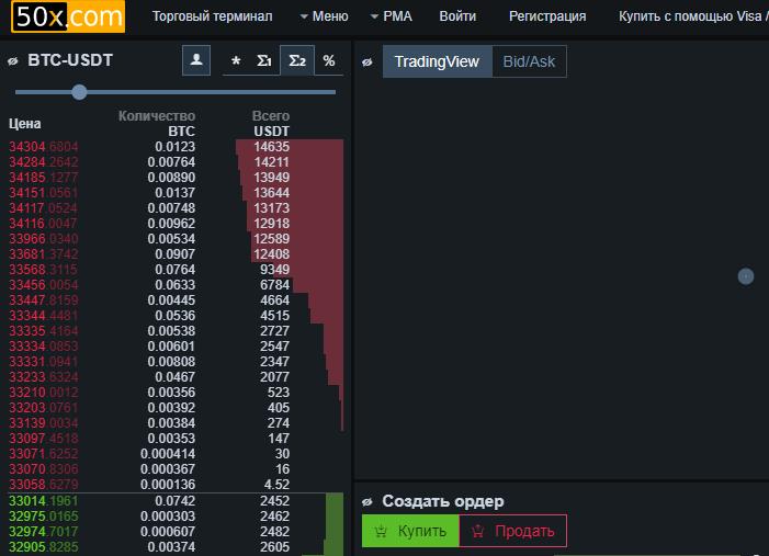 Продажа и покупка криптовалюты