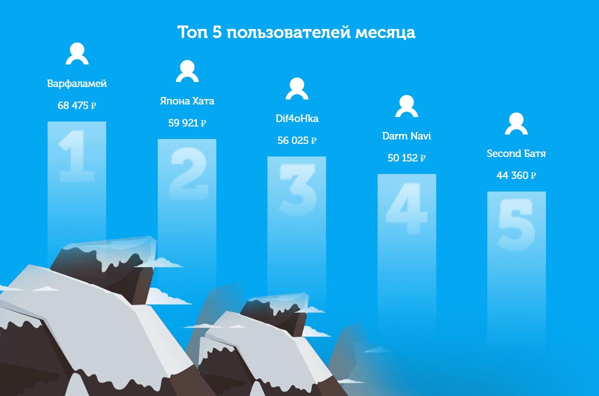 Топ 5 пользователей сайта «АдвертАпп»