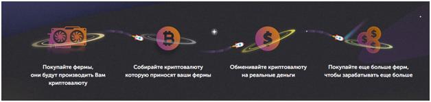 Как зарабатывать с Bitcoin Farm
