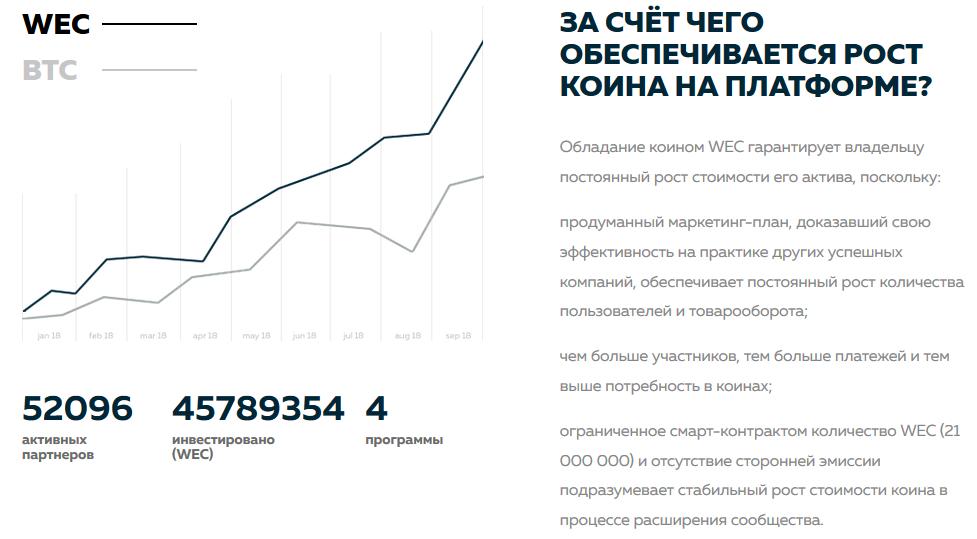 Платформа Web token profit